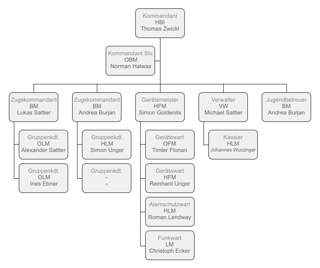 Organigramm der FF Tadten